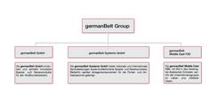 germanBelt auf einen Blick: Unternehmensstruktur und Gliederung der Bereiche
